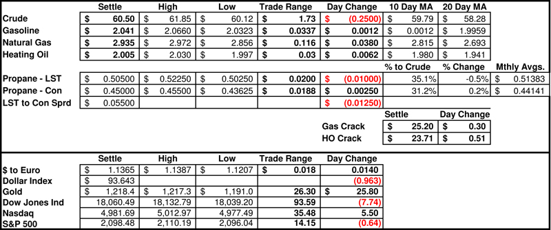 Daily-Market-Prices-05132015